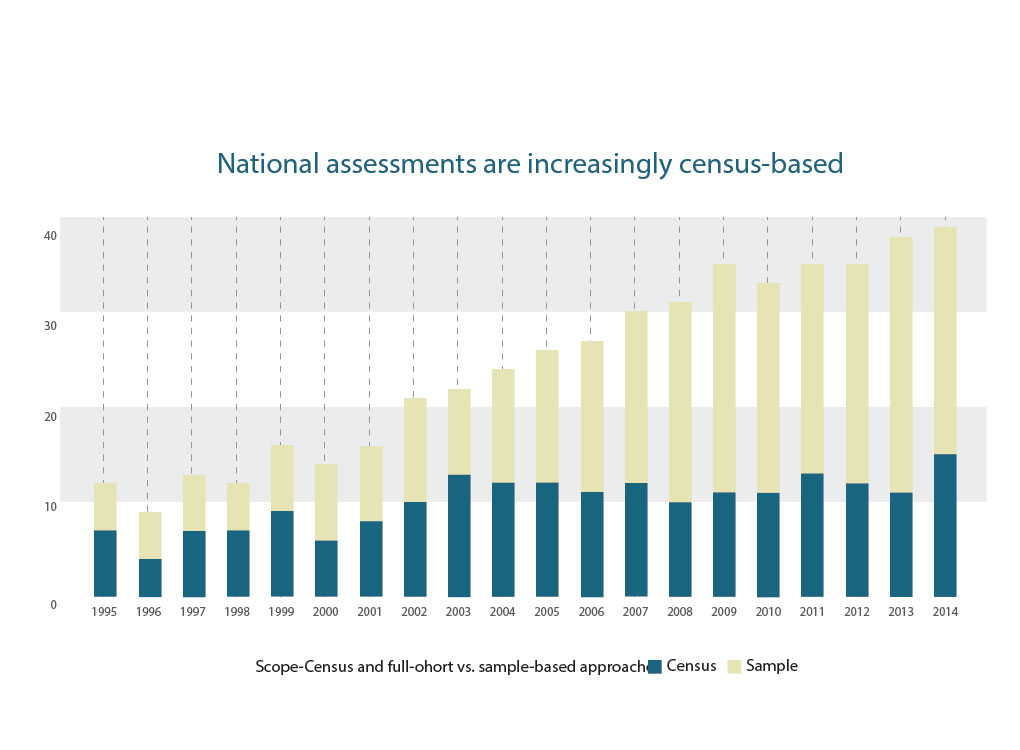 National assessments are increasingly census-based