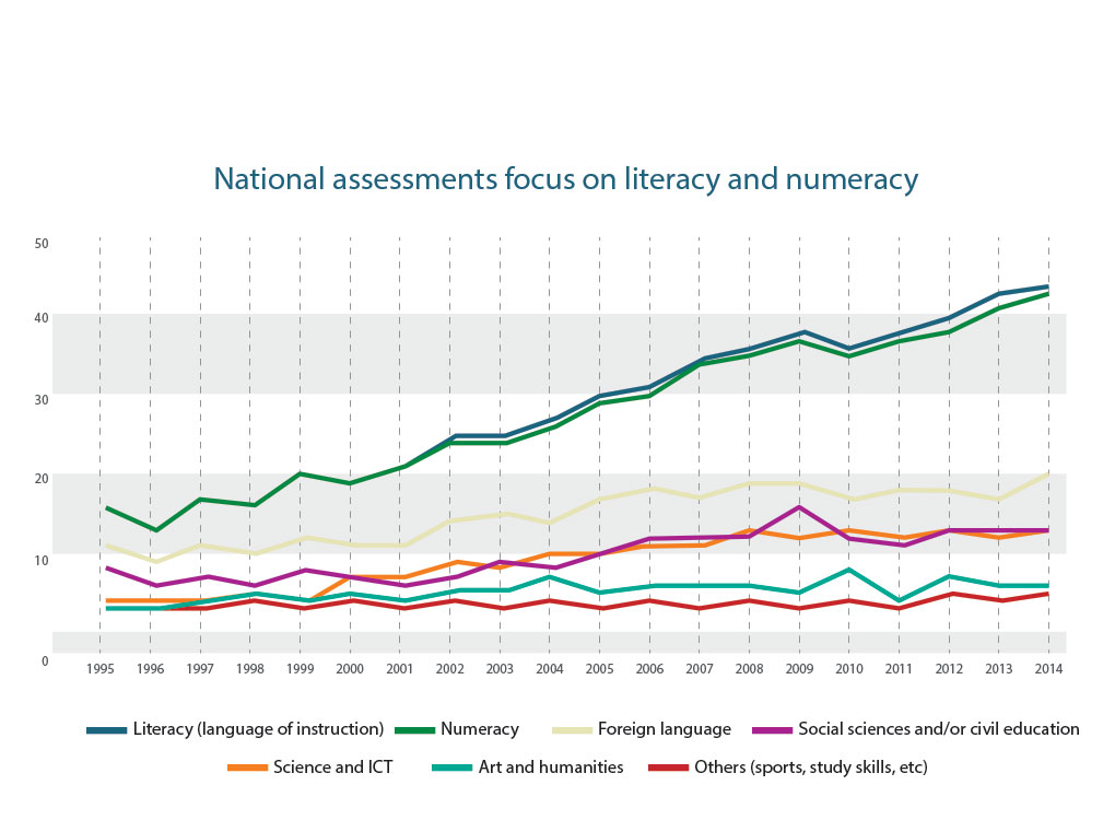 National assessments focus on literacy and numeracy