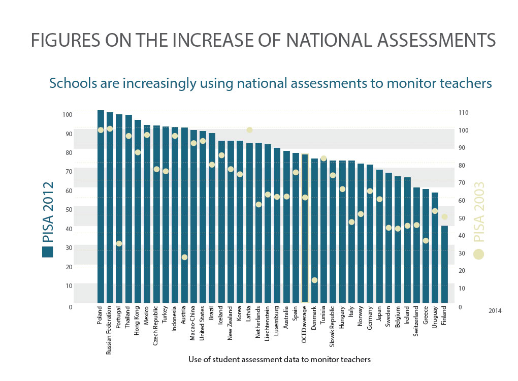 FIGURES ON THE INCREASE OF NATIONAL ASSESSMENTS